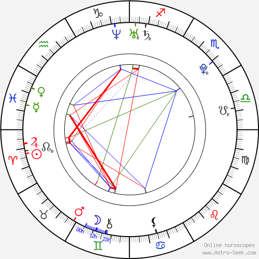 Benjamin Stone день рождения гороскоп, Benjamin Stone Натальная карта онлайн