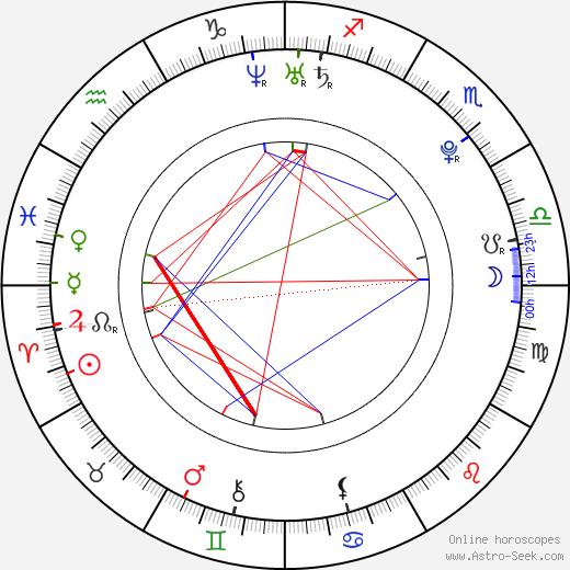 Brooke Bailey birth chart, Brooke Bailey astro natal horoscope, astrology