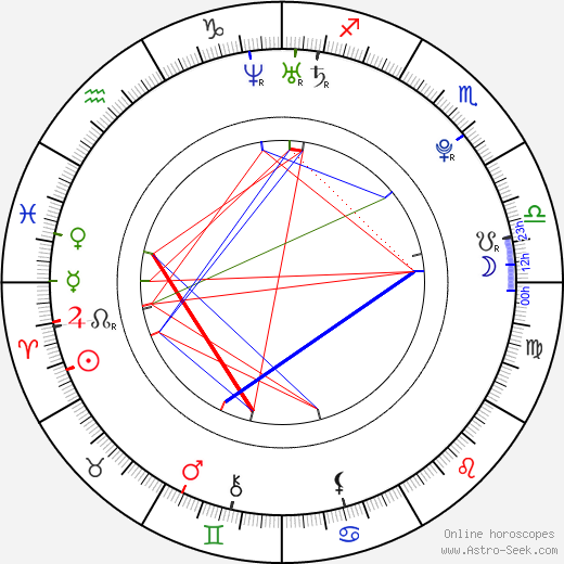 Бруклин Деккер Brooklyn Decker день рождения гороскоп, Brooklyn Decker Натальная карта онлайн