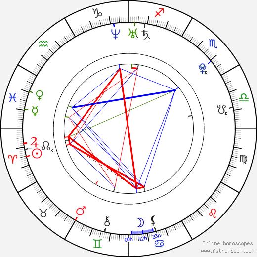 Калу Риверо Calu Rivero день рождения гороскоп, Calu Rivero Натальная карта онлайн