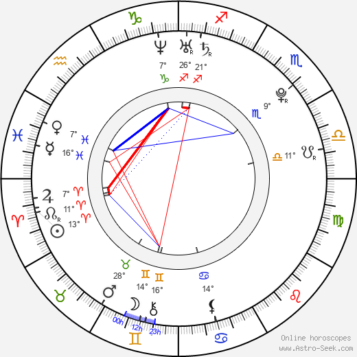 Daniel Michael DeLuca birth chart, biography, wikipedia 2019, 2020