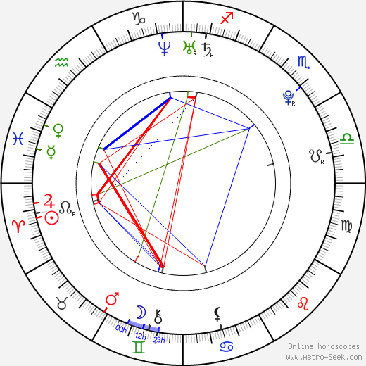 Daniel Michael DeLuca astro natal birth chart, Daniel Michael DeLuca horoscope, astrology