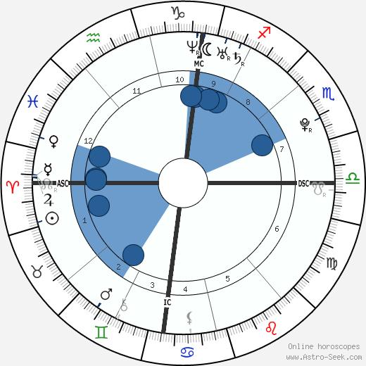 Daniel Schuhmacher wikipedia, horoscope, astrology, instagram