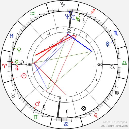 Daniel Schuhmacher birth chart, Daniel Schuhmacher astro natal horoscope, astrology