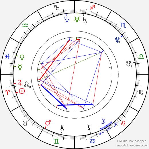 Danny Almonte день рождения гороскоп, Danny Almonte Натальная карта онлайн