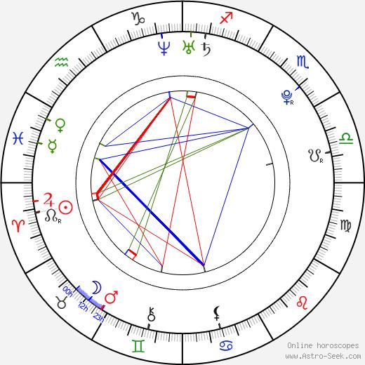 Jenna Presley astro natal birth chart, Jenna Presley horoscope, astrology