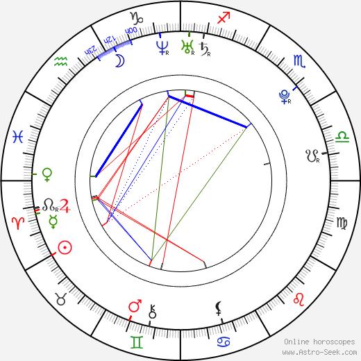 John Patrick Amedori birth chart, John Patrick Amedori astro natal horoscope, astrology
