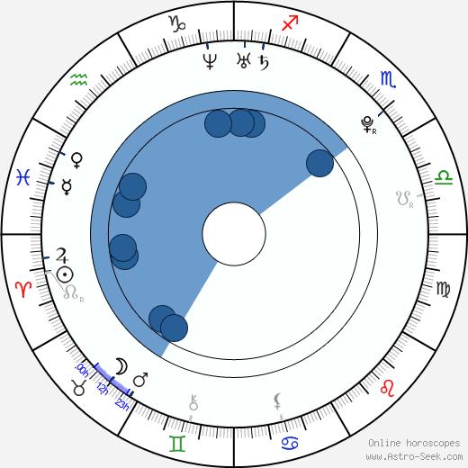 Kayla Collins wikipedia, horoscope, astrology, instagram
