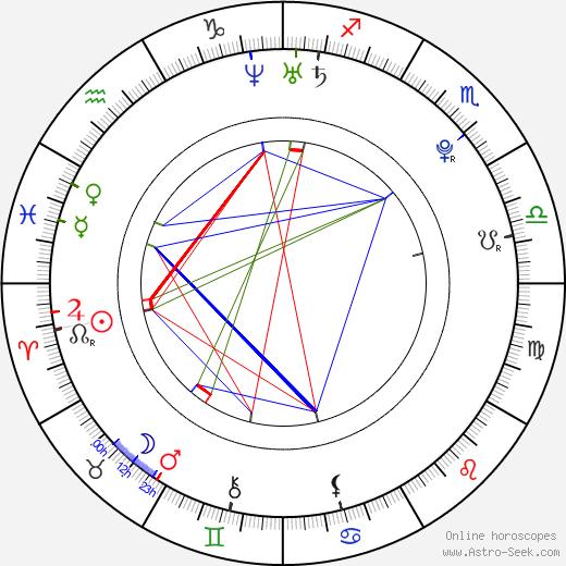 Kayla Collins день рождения гороскоп, Kayla Collins Натальная карта онлайн