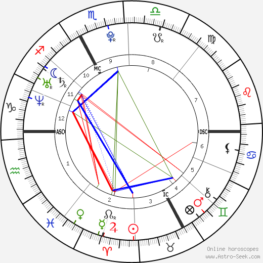 Kévin Sireau tema natale, oroscopo, Kévin Sireau oroscopi gratuiti, astrologia