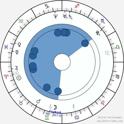 Lauri Pedaja wikipedia, horoscope, astrology, instagram