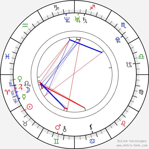 Lindsey Strutt birth chart, Lindsey Strutt astro natal horoscope, astrology