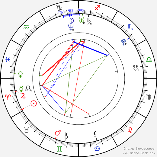 Maria Sharapova astro natal birth chart, Maria Sharapova horoscope, astrology