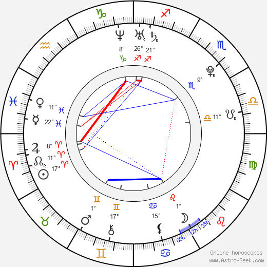 Martín Cáceres birth chart, biography, wikipedia 2020, 2021