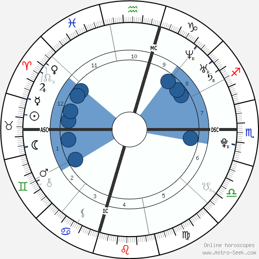 Noah Hutton wikipedia, horoscope, astrology, instagram