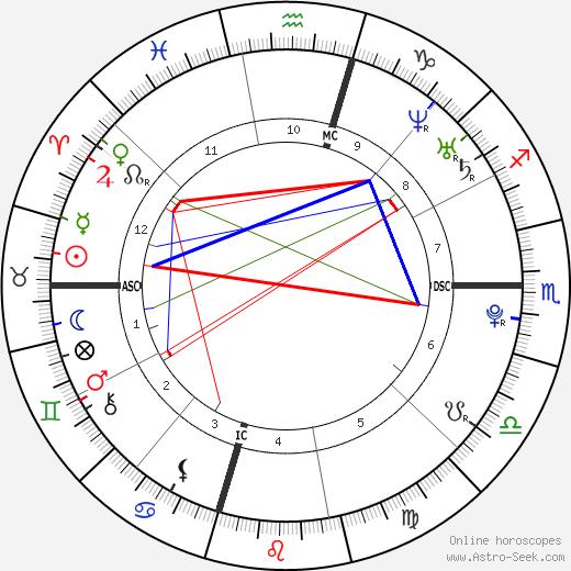 Noah Hutton день рождения гороскоп, Noah Hutton Натальная карта онлайн