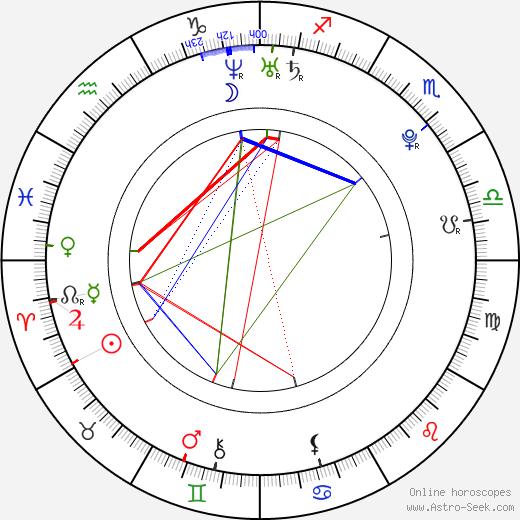 Petra Pudová birth chart, Petra Pudová astro natal horoscope, astrology