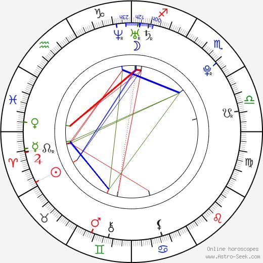 Samantha Jade astro natal birth chart, Samantha Jade horoscope, astrology