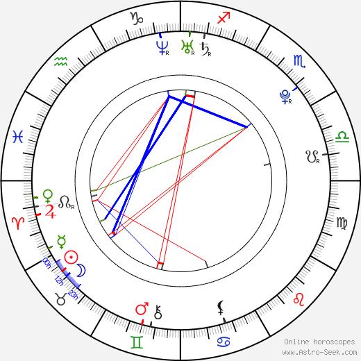 Samantha Ruth Prabhu tema natale, oroscopo, Samantha Ruth Prabhu oroscopi gratuiti, astrologia