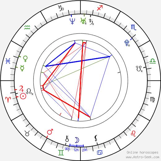 Сара Гадон Sarah Gadon день рождения гороскоп, Sarah Gadon Натальная карта онлайн