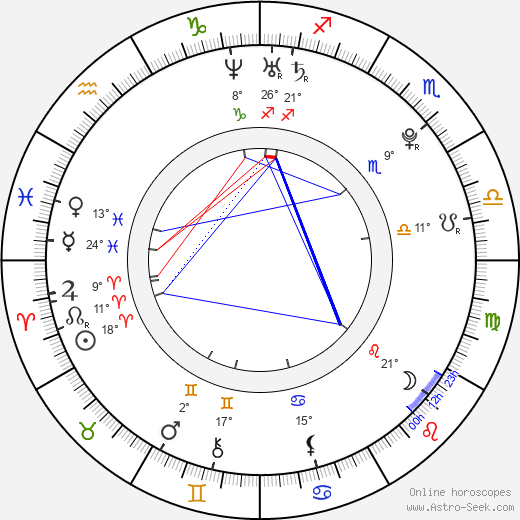 Swara Bhaskar birth chart, biography, wikipedia 2019, 2020
