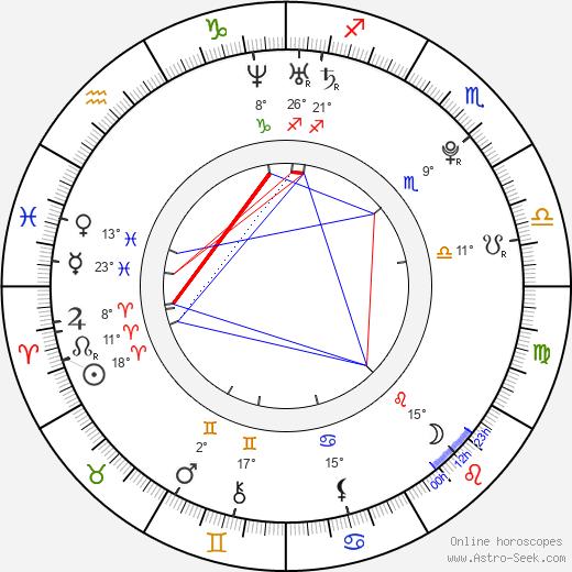 Tony Black birth chart, biography, wikipedia 2019, 2020