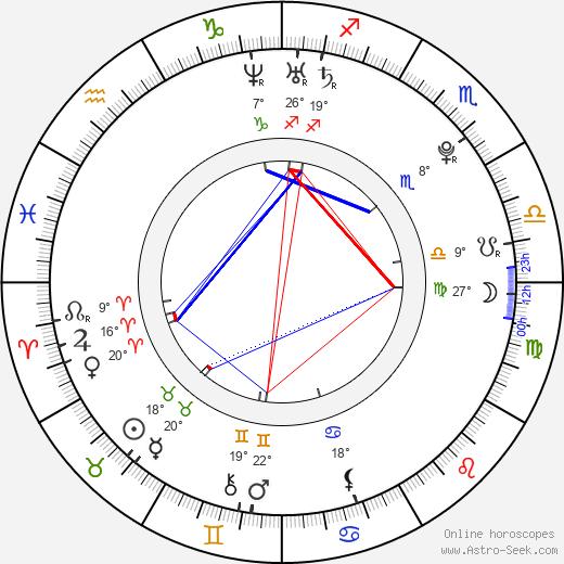 Alexandra Ivy birth chart, biography, wikipedia 2018, 2019