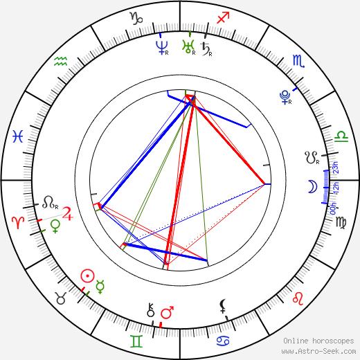 Alexandra Ivy astro natal birth chart, Alexandra Ivy horoscope, astrology
