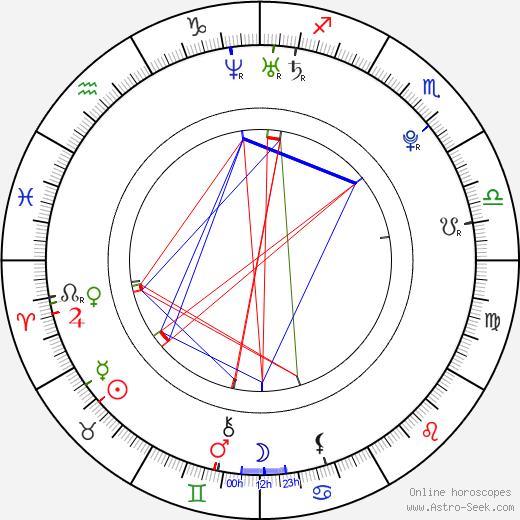 Alice Konečná день рождения гороскоп, Alice Konečná Натальная карта онлайн
