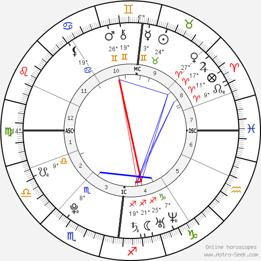 Andy Murray birth chart, biography, wikipedia 2018, 2019