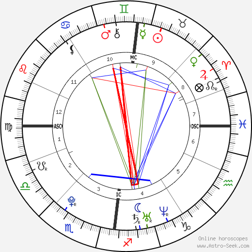 Andy Murray astro natal birth chart, Andy Murray horoscope, astrology