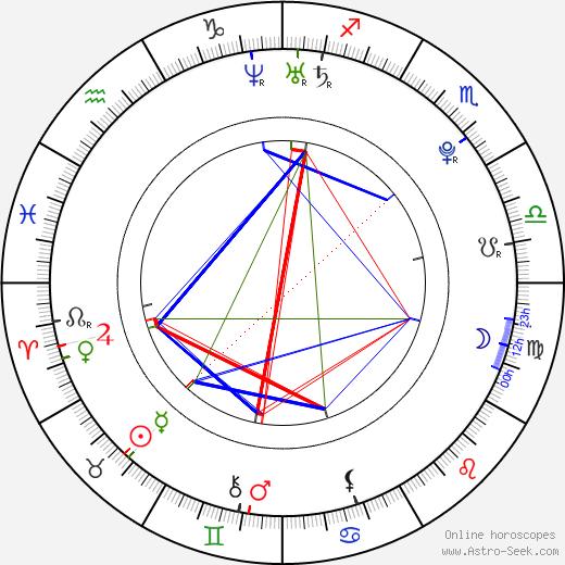 Aneurin Barnard tema natale, oroscopo, Aneurin Barnard oroscopi gratuiti, astrologia