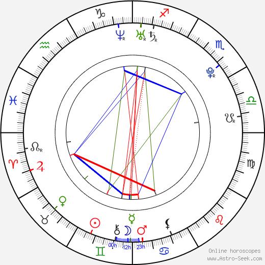 Angell Summers день рождения гороскоп, Angell Summers Натальная карта онлайн