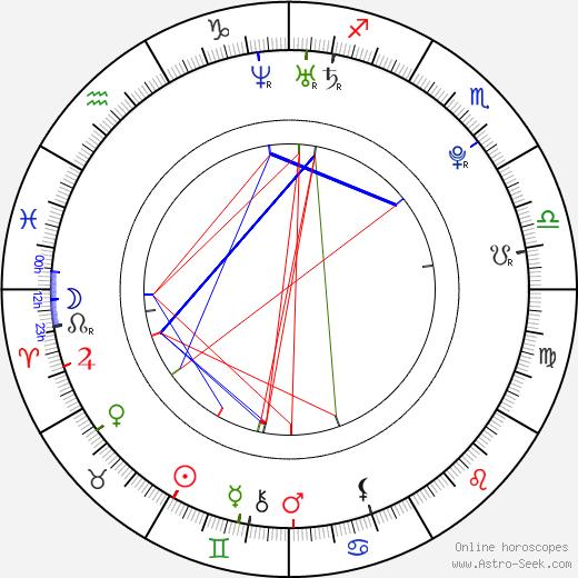 Артуро Видаль Arturo Vidal день рождения гороскоп, Arturo Vidal Натальная карта онлайн
