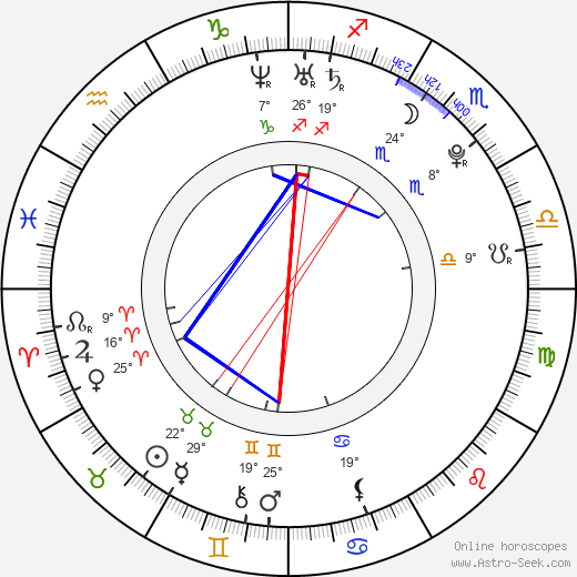Candice Accola birth chart, biography, wikipedia 2019, 2020