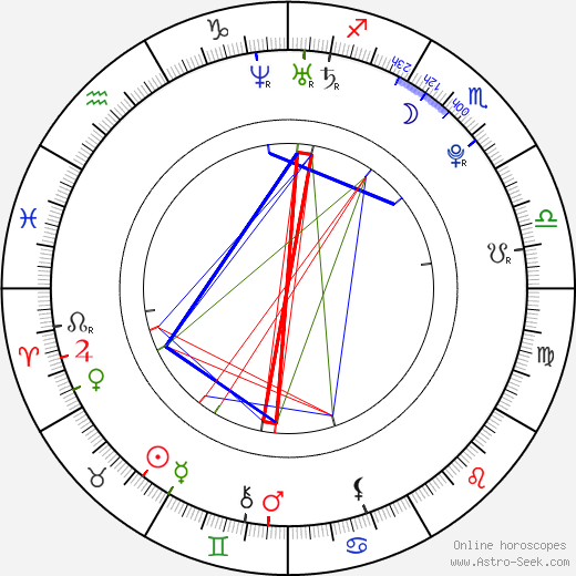 Candice Accola astro natal birth chart, Candice Accola horoscope, astrology