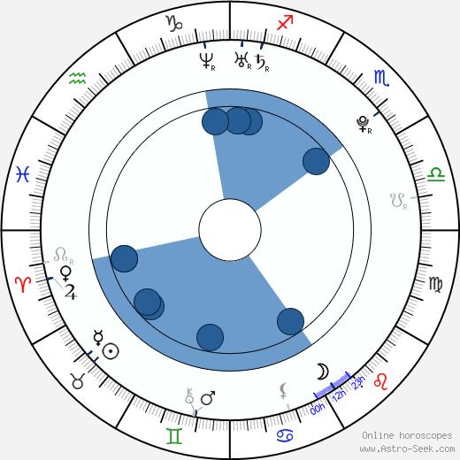 Chang-wook Ji wikipedia, horoscope, astrology, instagram