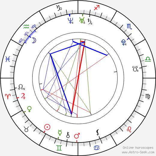 Christobal Galvez день рождения гороскоп, Christobal Galvez Натальная карта онлайн