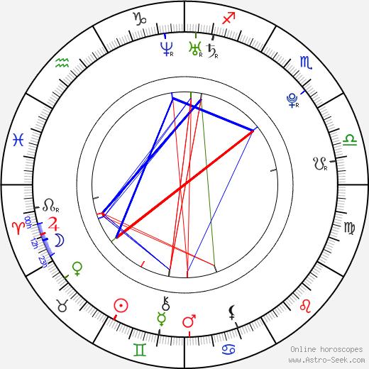 Emi Renata день рождения гороскоп, Emi Renata Натальная карта онлайн
