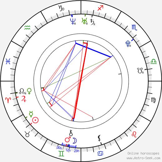 Emilia Clarke birth chart, Emilia Clarke astro natal horoscope, astrology