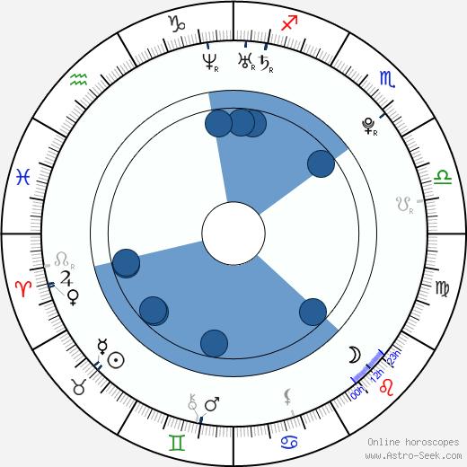 Geun-young Moon wikipedia, horoscope, astrology, instagram
