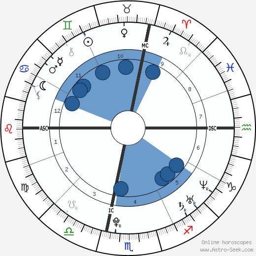 Hamilton Sabot wikipedia, horoscope, astrology, instagram
