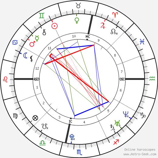 Hamilton Sabot день рождения гороскоп, Hamilton Sabot Натальная карта онлайн