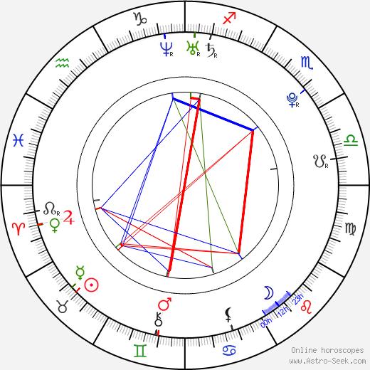 Ian Michael Smith astro natal birth chart, Ian Michael Smith horoscope, astrology
