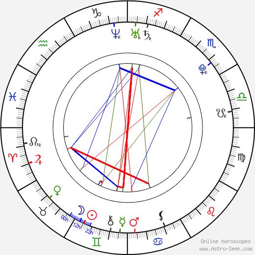 Jan Haluza astro natal birth chart, Jan Haluza horoscope, astrology