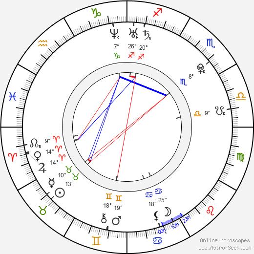 Jorge Lorenzo birth chart, biography, wikipedia 2020, 2021