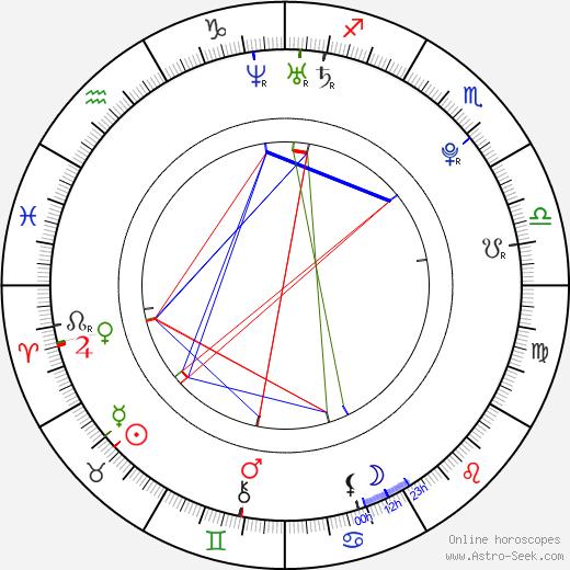 Хорхе Лоренсо Jorge Lorenzo день рождения гороскоп, Jorge Lorenzo Натальная карта онлайн