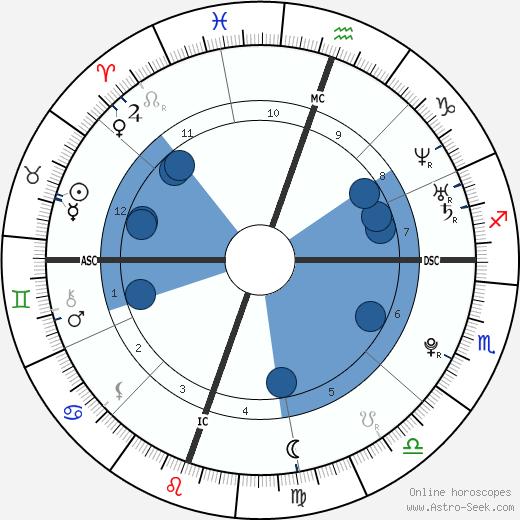 Katherine Danza wikipedia, horoscope, astrology, instagram