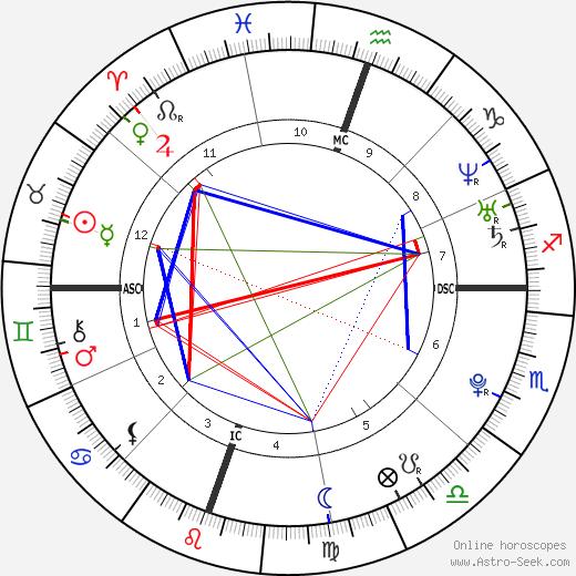 Katherine Danza день рождения гороскоп, Katherine Danza Натальная карта онлайн