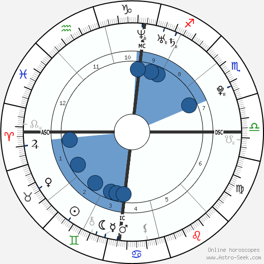 Kenny De Schepper horoscope, astrology, sign, zodiac, date of birth, instagram